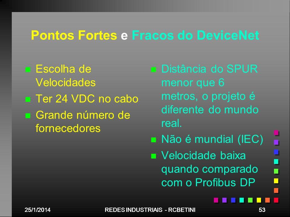 25/1/201453REDES INDUSTRIAIS - RCBETINI25/1/201453REDES INDUSTRIAIS - RCBETINI25/1/201453REDES INDUSTRIAIS - RCBETINI Pontos Fortes e Fracos do Device