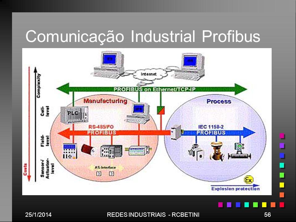 25/1/201456REDES INDUSTRIAIS - RCBETINI Comunicação Industrial Profibus