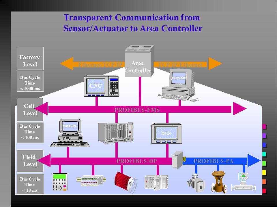 Transparent Communication from Sensor/Actuator to Area Controller CNC Area Controller Ethernet/TCP/IPTCP/IP/Ethernet PROFIBUS-FMS PROFIBUS-DPPROFIBUS-