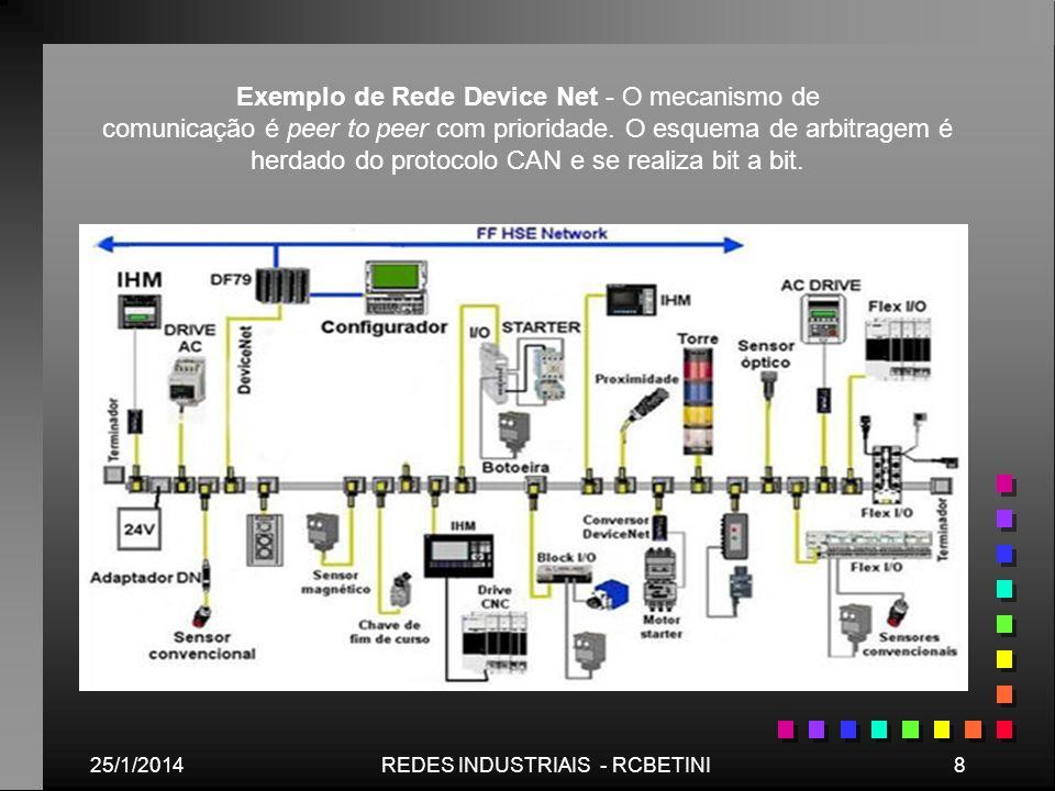 25/1/20148REDES INDUSTRIAIS - RCBETINI Exemplo de Rede Device Net - O mecanismo de comunicação é peer to peer com prioridade. O esquema de arbitragem