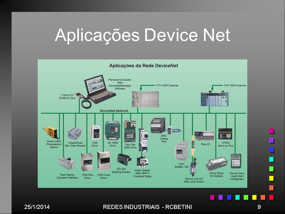 25/1/201410REDES INDUSTRIAIS - RCBETINI Características da Rede Device Net n n Topologia baseada em tronco principal com ramificações.