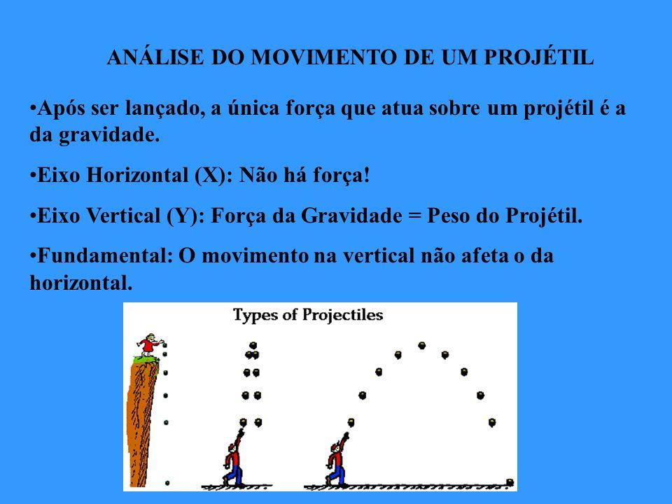 ANÁLISE DO MOVIMENTO DE UM PROJÉTIL Após ser lançado, a única força que atua sobre um projétil é a da gravidade. Eixo Horizontal (X): Não há força! Ei