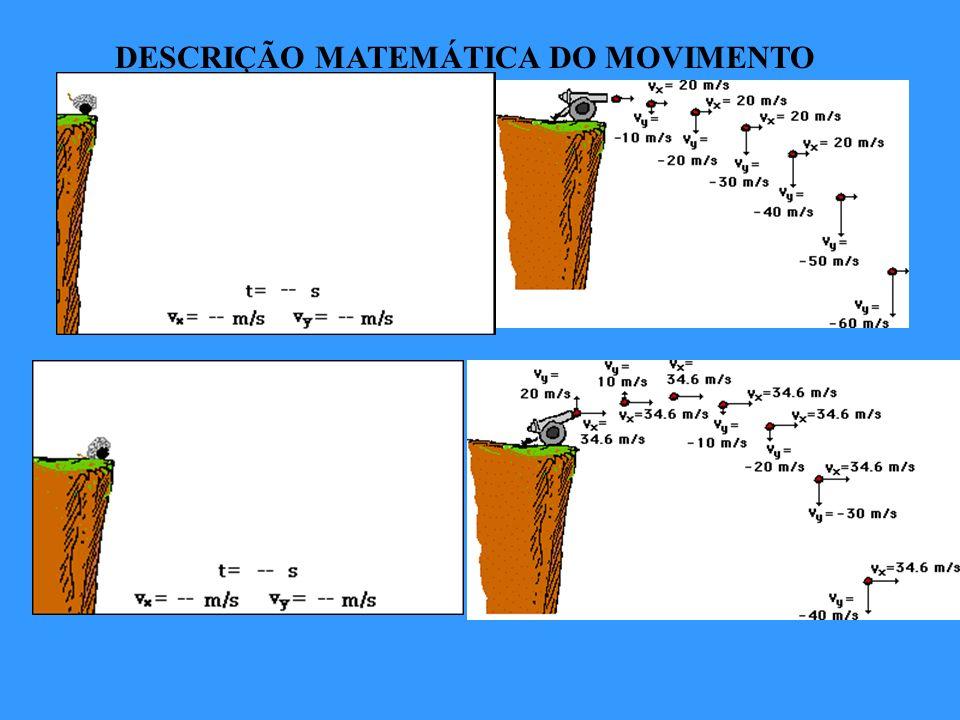 DESCRIÇÃO MATEMÁTICA DO MOVIMENTO v ox =0