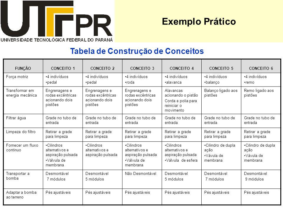 Exemplo Prático Tabela de Construção de Conceitos FUNÇÃOCONCEITO 1CONCEITO 2CONCEITO 3CONCEITO 4CONCEITO 5CONCEITO 6 Força motriz4 indivíduos pedal 4