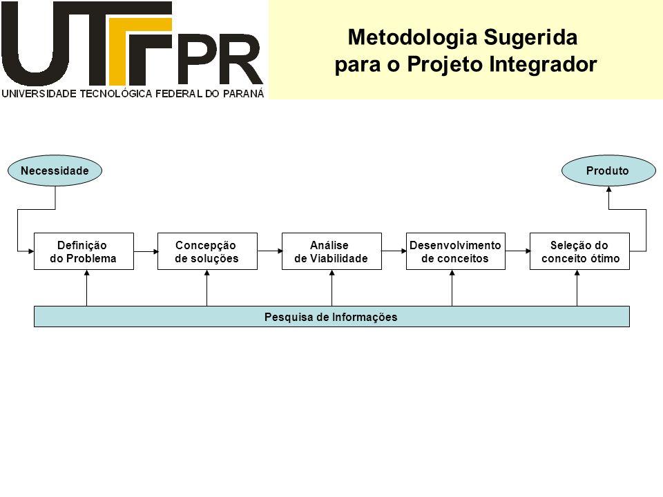 Metodologia Sugerida para o Projeto Integrador Definição do Problema Concepção de soluções Análise de Viabilidade Desenvolvimento de conceitos Seleção