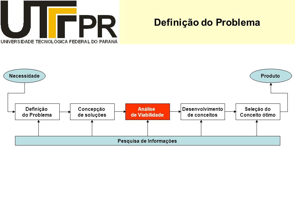 Definição do Problema Definição do Problema Concepção de soluções Análise de Viabilidade Desenvolvimento de conceitos Seleção do Conceito ótimo Necess
