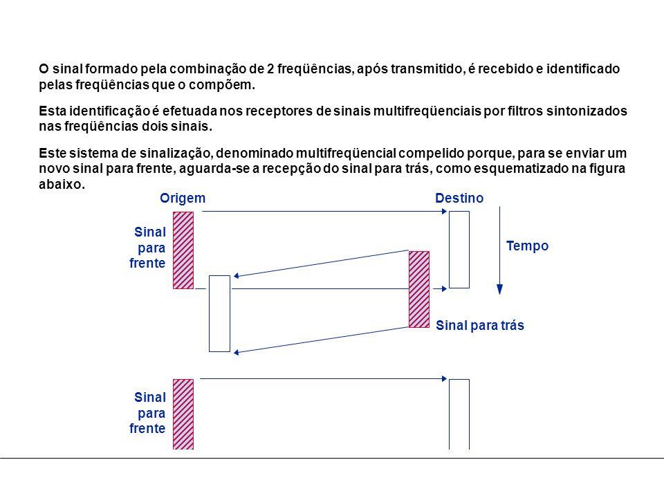 O sinal formado pela combinação de 2 freqüências, após transmitido, é recebido e identificado pelas freqüências que o compõem. Esta identificação é ef