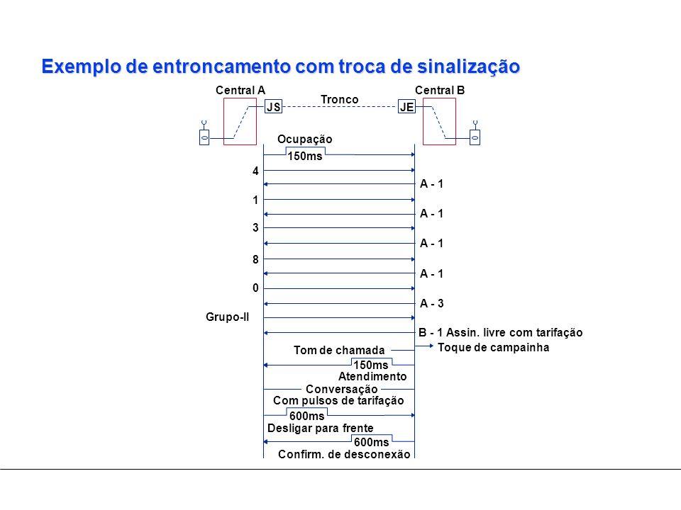 Exemplo de entroncamento com troca de sinalização B - 1 Assin. livre com tarifação Toque de campainha Central A Tronco Central B JSJE 600ms Desligar p