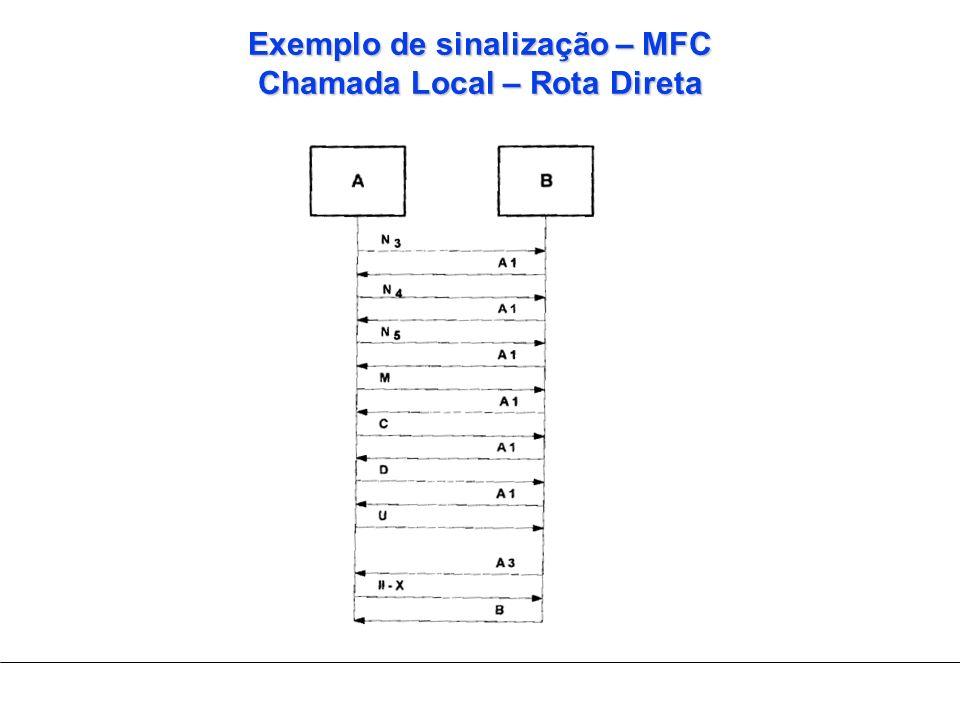 Exemplo de sinalização – MFC Chamada Local – Rota Direta