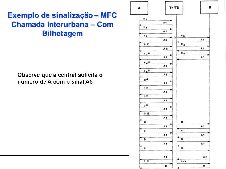 Exemplo de sinalização – MFC Chamada Interurbana – Com Bilhetagem Observe que a central solicita o número de A com o sinal A5