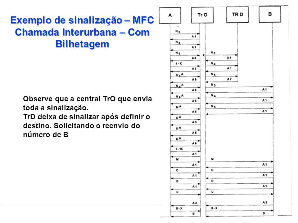 Exemplo de sinalização – MFC Chamada Interurbana – Com Bilhetagem Observe que a central TrO que envia toda a sinalização. TrD deixa de sinalizar após