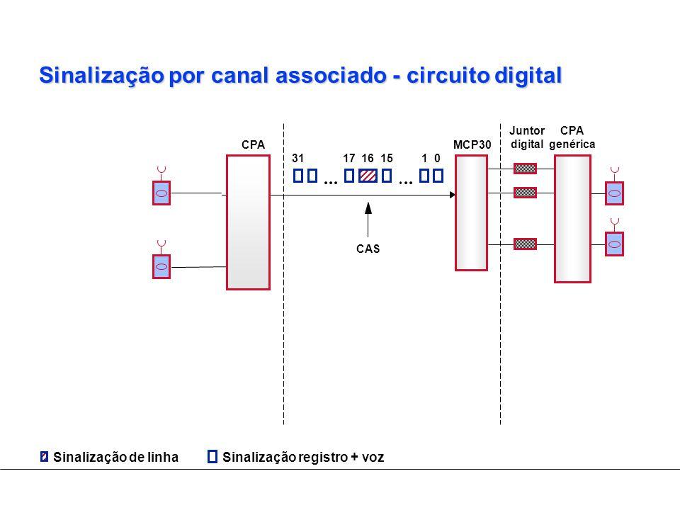 Sinalização por canal associado - circuito digital Sinalização registro + vozSinalização de linha 17161501 Juntor digital CPA genérica CPAMCP30 CAS 31