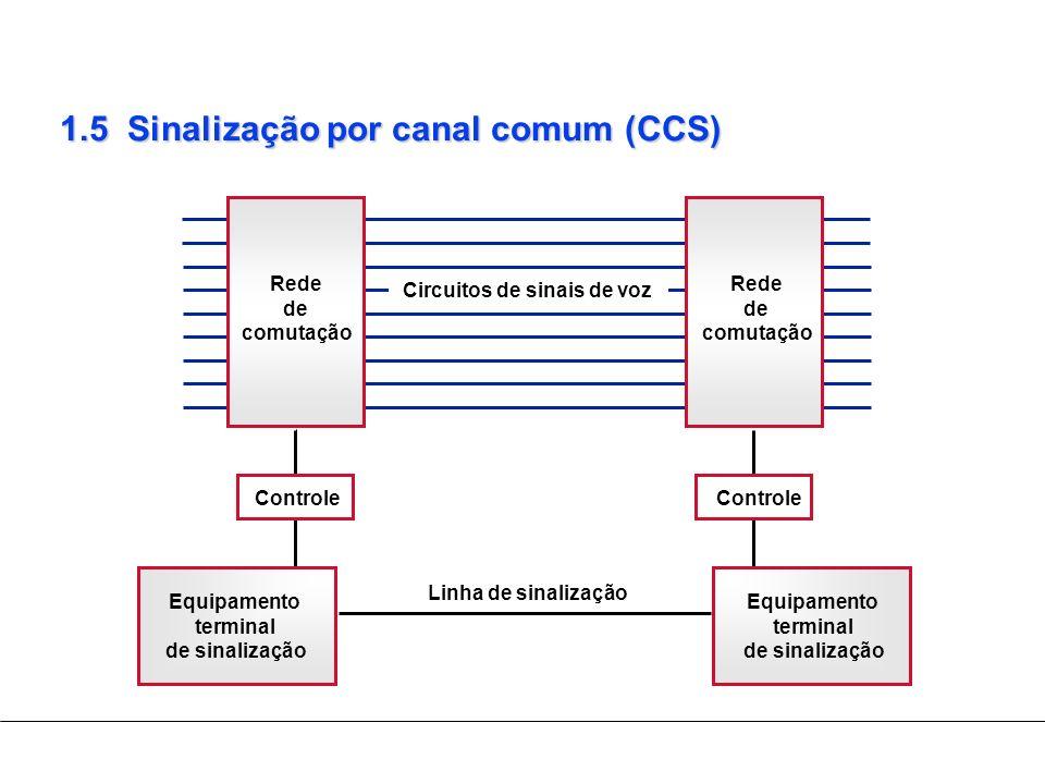 1.5 Sinalização por canal comum (CCS) Circuitos de sinais de voz Linha de sinalização Rede de comutação Equipamento terminal de sinalização Controle R