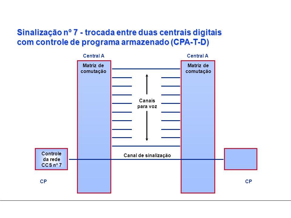 Sinalização nº 7 - trocada entre duas centrais digitais com controle de programa armazenado (CPA-T-D) Canal de sinalização Canais para voz Matriz de c