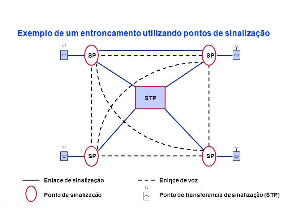 Exemplo de um entroncamento utilizando pontos de sinalização SP Ponto de transferência de sinalização (STP) Ponto de sinalização Enlace de sinalização