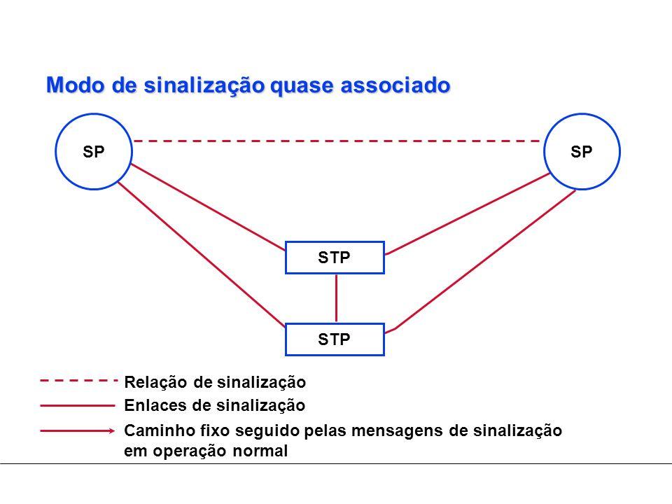 Modo de sinalização quase associado Relação de sinalização Enlaces de sinalização STP SP Caminho fixo seguido pelas mensagens de sinalização em operaç