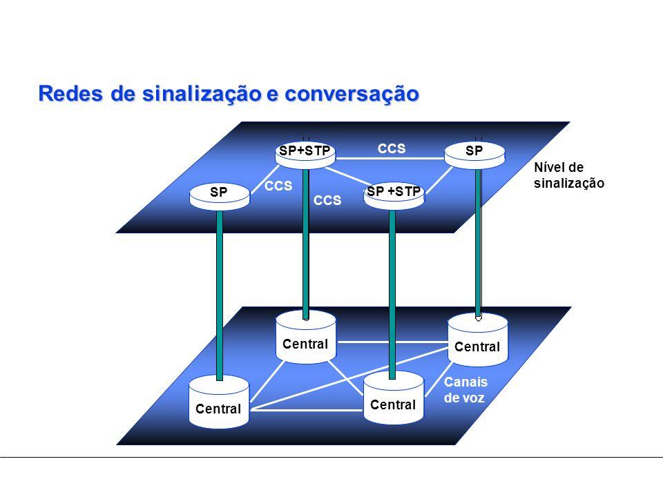 Central Redes de sinalização e conversação Nível de sinalização CCS Canais de voz SPSP+STP SP