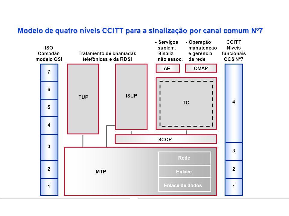 Modelo de quatro níveis CCITT para a sinalização por canal comum Nº7 - Serviços suplem. - Sinaliz. não assoc. - Operação manutenção e gerência da rede