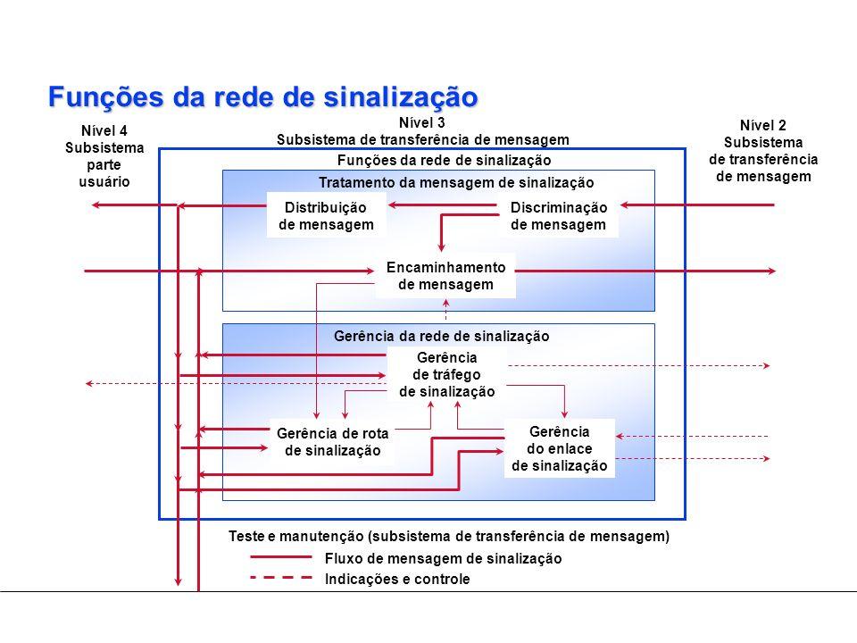 Funções da rede de sinalização Fluxo de mensagem de sinalização Indicações e controle Teste e manutenção (subsistema de transferência de mensagem) Nív