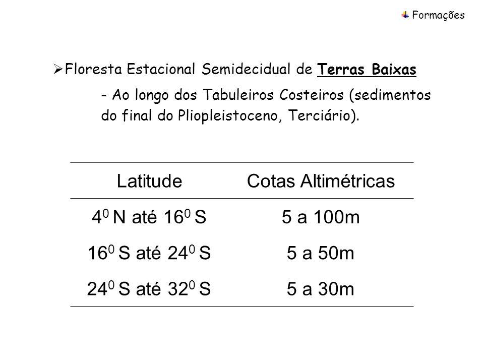 Floresta Estacional Semidecidual de Terras Baixas - Ao longo dos Tabuleiros Costeiros (sedimentos do final do Pliopleistoceno, Terciário). LatitudeCot