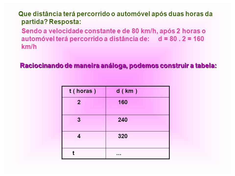 Que distância terá percorrido o automóvel após duas horas da partida? Resposta: Sendo a velocidade constante e de 80 km/h, após 2 horas o automóvel te