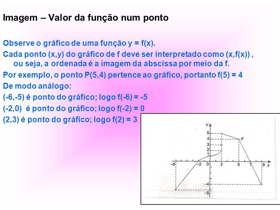 Imagem – Valor da função num ponto Observe o gráfico de uma função y = f(x). Cada ponto (x,y) do gráfico de f deve ser interpretado como (x,f(x)), ou
