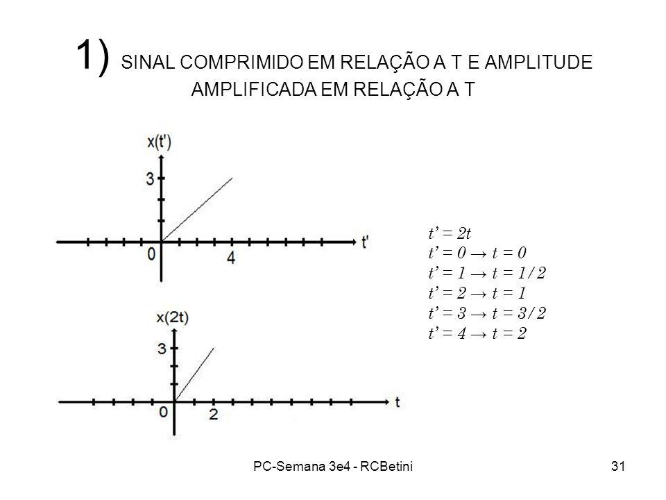 PC-Semana 3e4 - RCBetini31 1) SINAL COMPRIMIDO EM RELAÇÃO A T E AMPLITUDE AMPLIFICADA EM RELAÇÃO A T t = 2t t = 0 t = 1 t = 1/2 t = 2 t = 1 t = 3 t =