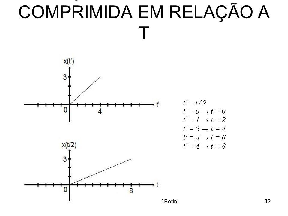 PC-Semana 3e4 - RCBetini32 1) SINAL EXPANDIDO EM RELAÇÃO A T E AMPLITUDE COMPRIMIDA EM RELAÇÃO A T t = t/2 t = 0 t = 1 t = 2 t = 2 t = 4 t = 3 t = 6 t