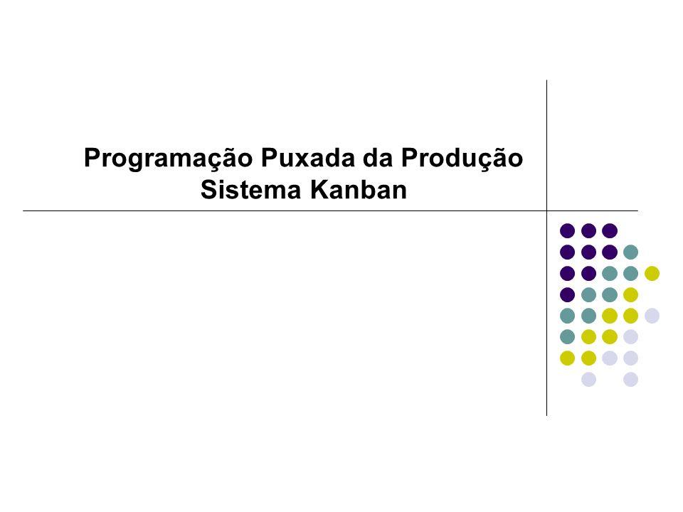 32 Funções Executadas pelo Sistema Kanban Executa as atividades de programação, acompanhamento e controle da produção, de forma simples e direta: As funções de administração dos estoques estão contidas dentro do próprio sistema de funcionamento do kanban.