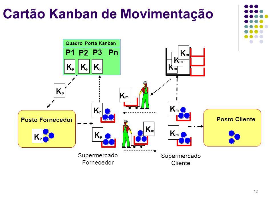 12 Cartão Kanban de Movimentação Supermercado Fornecedor Posto Fornecedor Posto Cliente KpKp Quadro Porta Kanban P1 P2 P3Pn KpKp KpKp KpKp KpKp KpKp K