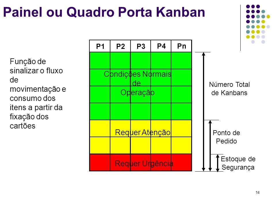 14 Painel ou Quadro Porta Kanban Função de sinalizar o fluxo de movimentação e consumo dos itens a partir da fixação dos cartões P1P2P3 P4Pn Condições
