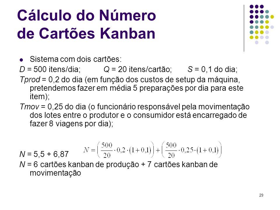 29 Cálculo do Número de Cartões Kanban Sistema com dois cartões: D = 500 itens/dia;Q = 20 itens/cartão; S = 0,1 do dia; Tprod = 0,2 do dia (em função