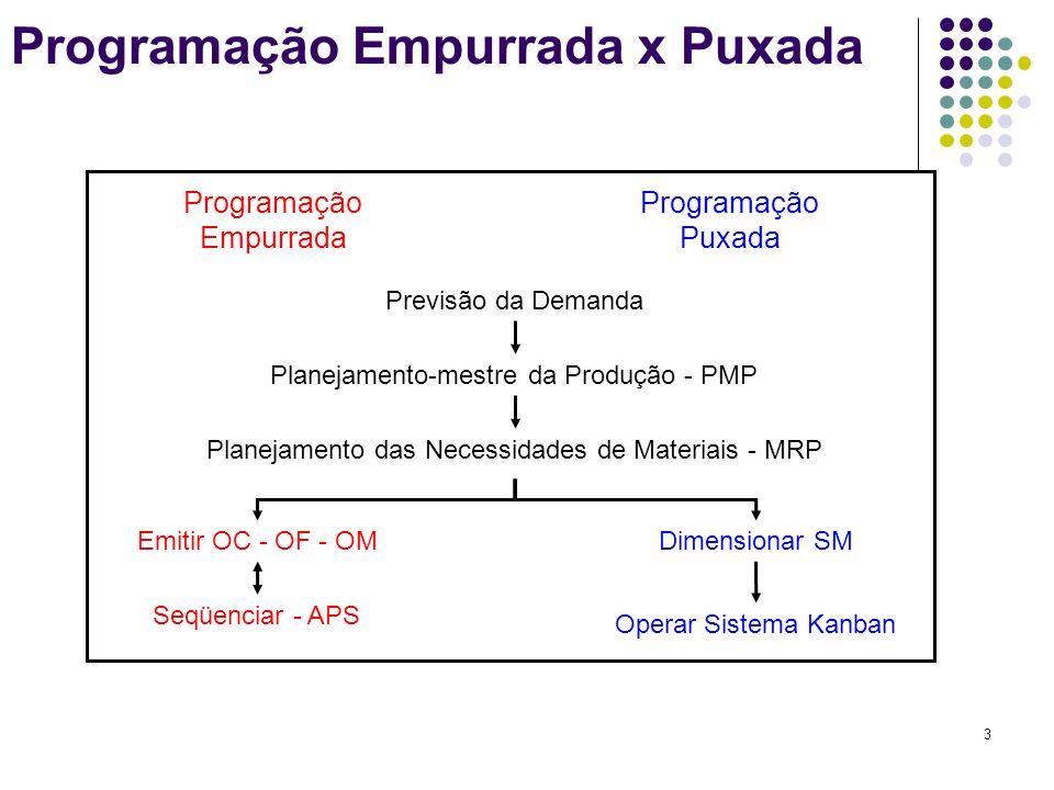 3 Programação Empurrada x Puxada Previsão da Demanda Planejamento-mestre da Produção - PMP Planejamento das Necessidades de Materiais - MRP Emitir OC