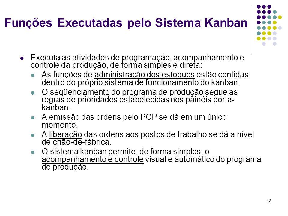 32 Funções Executadas pelo Sistema Kanban Executa as atividades de programação, acompanhamento e controle da produção, de forma simples e direta: As f