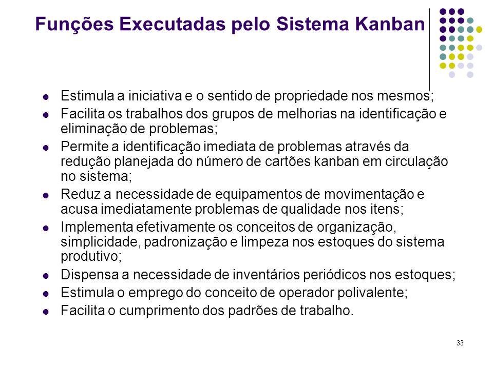 33 Funções Executadas pelo Sistema Kanban Estimula a iniciativa e o sentido de propriedade nos mesmos; Facilita os trabalhos dos grupos de melhorias n