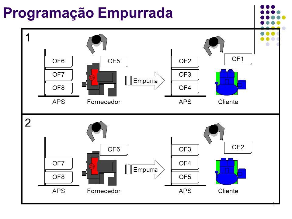 4 Programação Empurrada OF1 OF5 OF8 OF7 OF6 OF4 OF3 OF2 APS Empurra FornecedorCliente OF2 OF6 OF8 OF7 OF5 OF4 OF3 APS Empurra FornecedorCliente 1 2