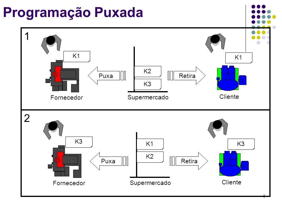 5 Programação Puxada 1 2 K1 K3 K2 Supermercado Fornecedor Cliente Puxa Retira K1 K3K1 K2 Supermercado Fornecedor Cliente Puxa Retira K3