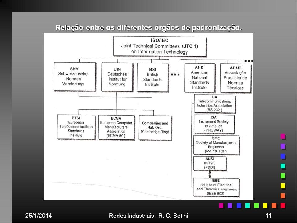 25/1/2014Redes Industriais - R. C. Betini11 Relação entre os diferentes órgãos de padronização.
