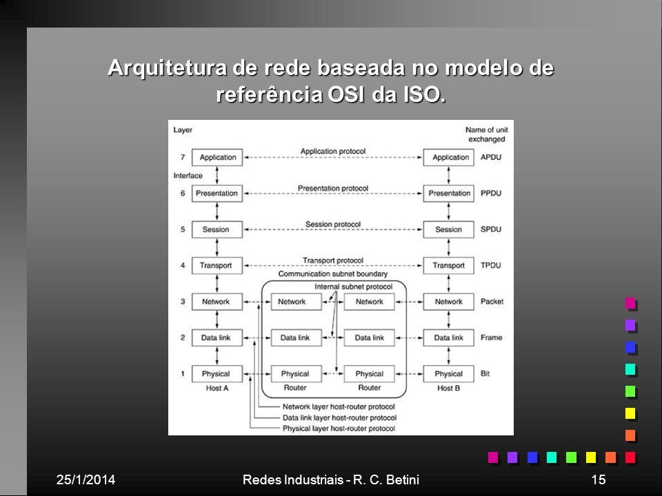 25/1/2014Redes Industriais - R. C. Betini15 Arquitetura de rede baseada no modelo de referência OSI da ISO.