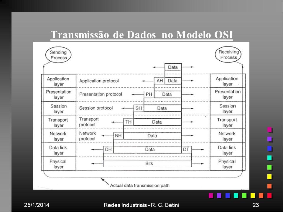 25/1/2014Redes Industriais - R. C. Betini23 Transmissão de Dados no Modelo OSI