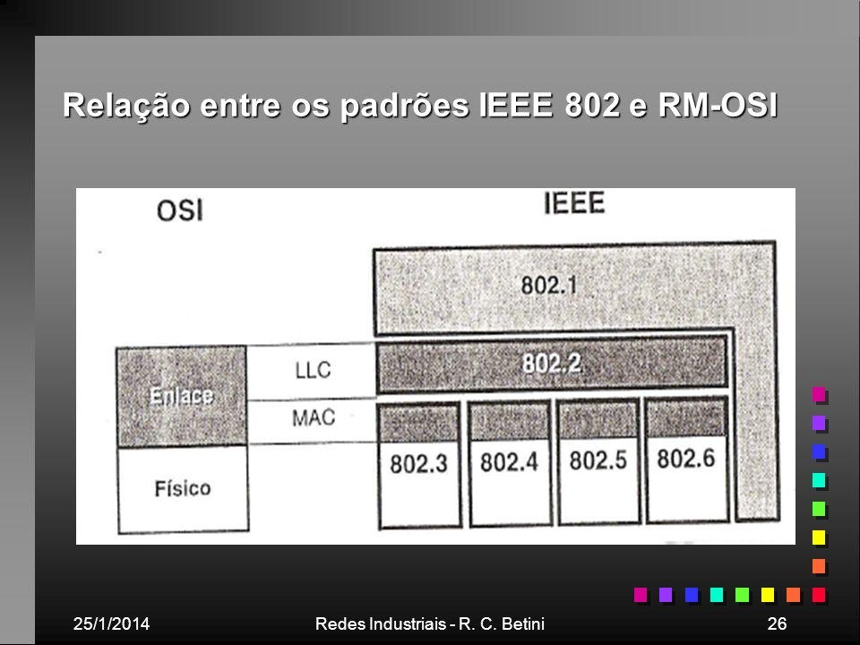 25/1/2014Redes Industriais - R. C. Betini26 Relação entre os padrões IEEE 802 e RM-OSI