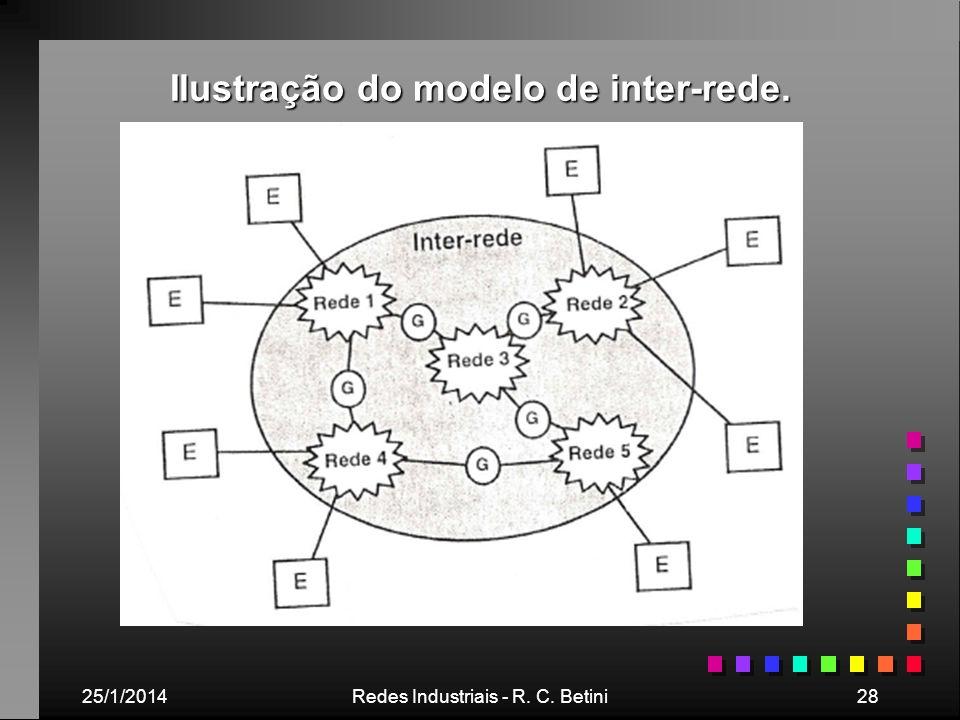 25/1/2014Redes Industriais - R. C. Betini28 Ilustração do modelo de inter-rede.