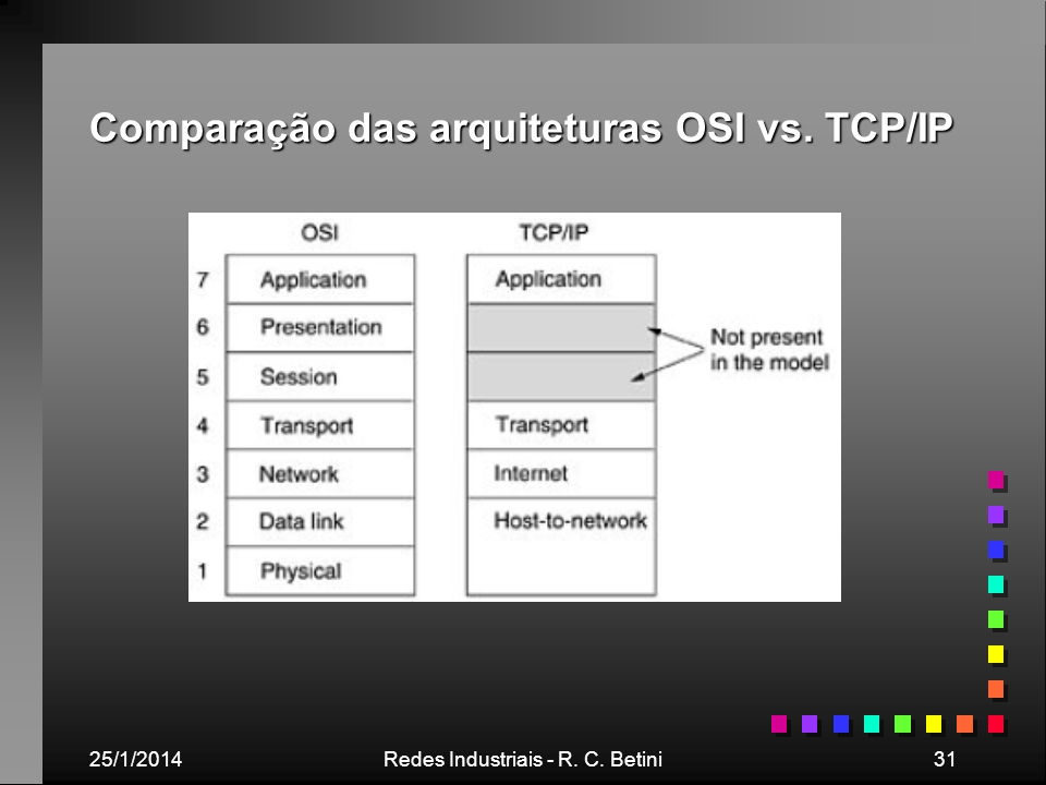 25/1/2014Redes Industriais - R. C. Betini31 Comparação das arquiteturas OSI vs. TCP/IP