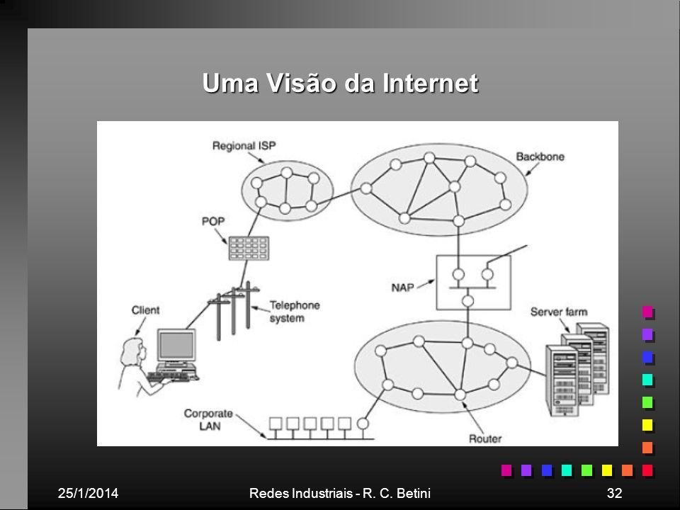 25/1/2014Redes Industriais - R. C. Betini32 Uma Visão da Internet