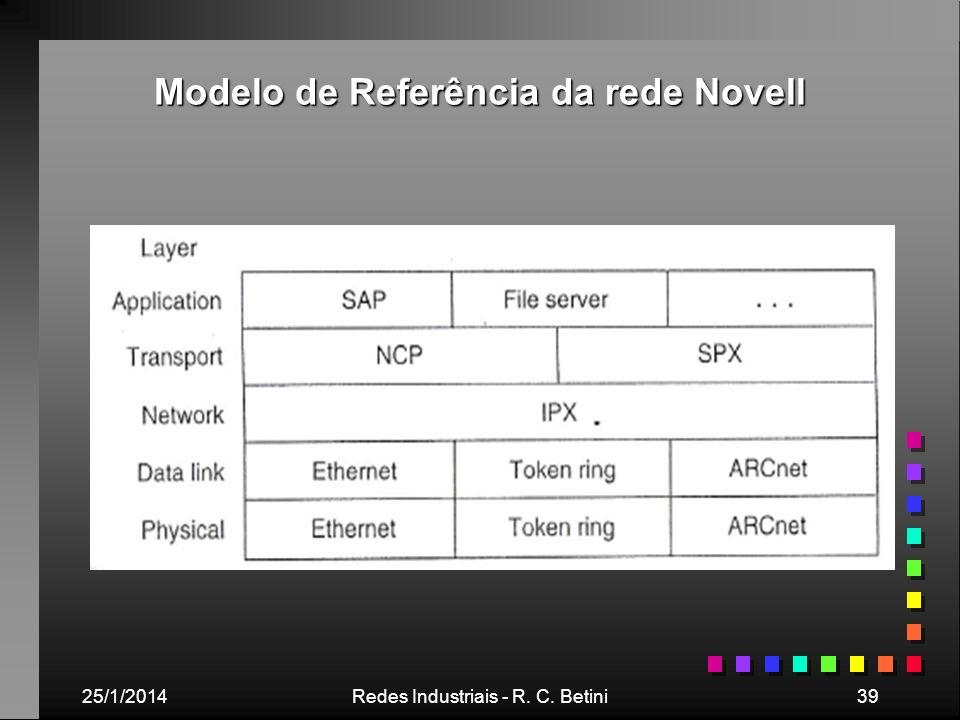 25/1/2014Redes Industriais - R. C. Betini39 Modelo de Referência da rede Novell