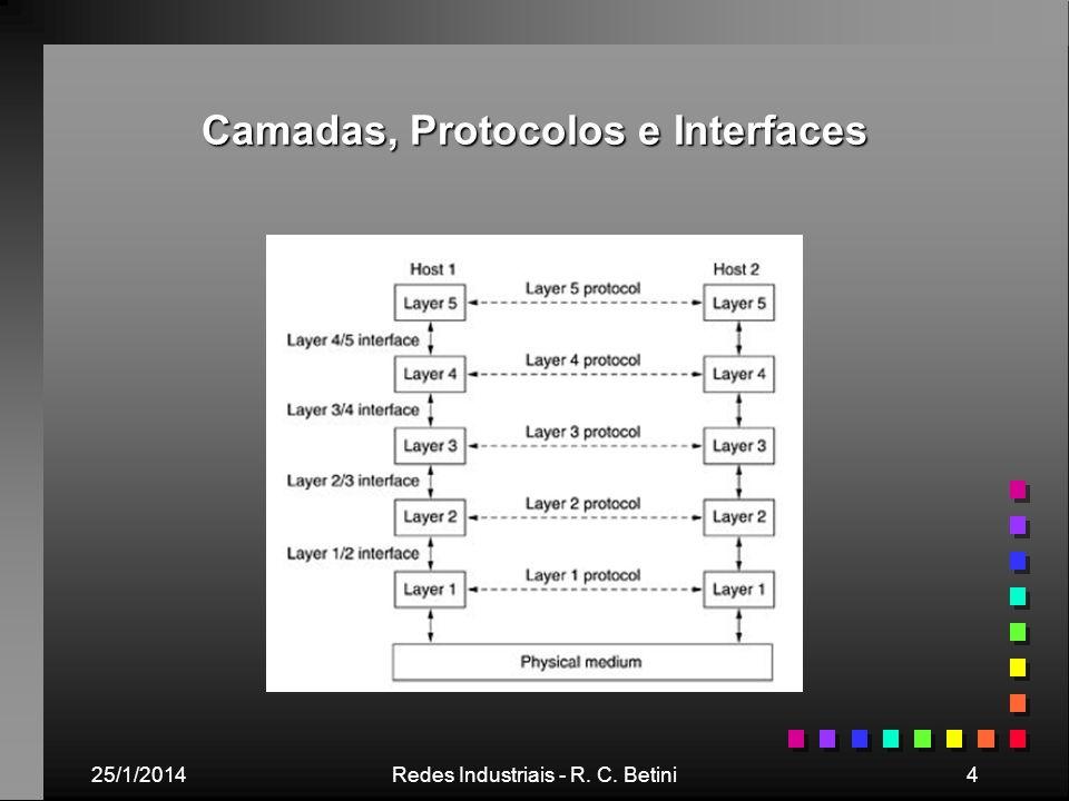 25/1/2014Redes Industriais - R. C. Betini4 Camadas, Protocolos e Interfaces