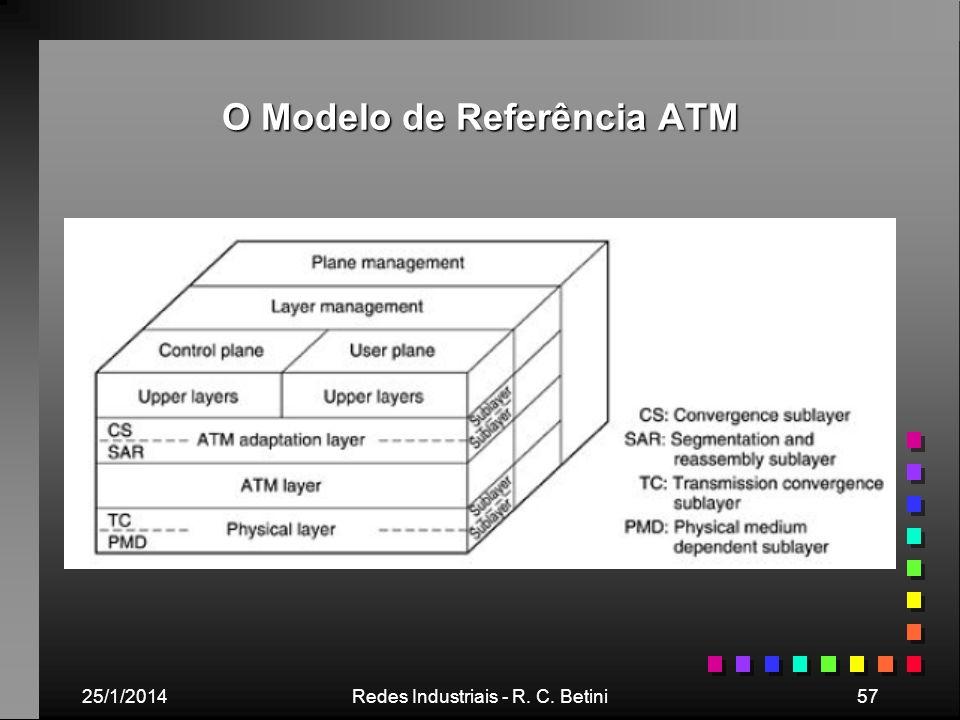 25/1/2014Redes Industriais - R. C. Betini57 O Modelo de Referência ATM