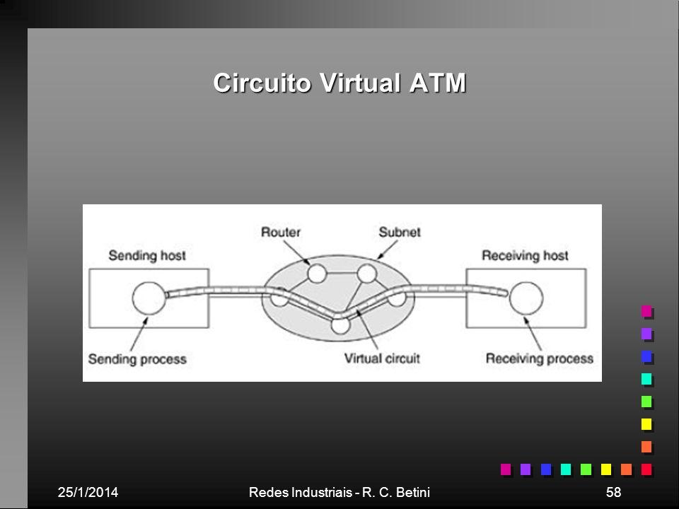 25/1/2014Redes Industriais - R. C. Betini58 Circuito Virtual ATM