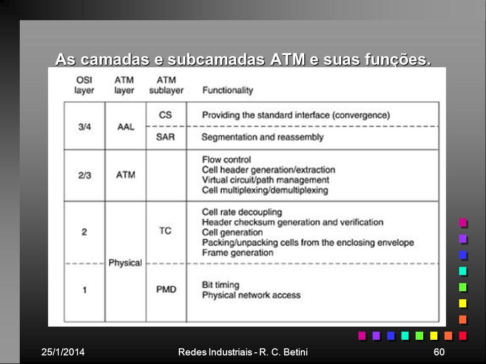 25/1/2014Redes Industriais - R. C. Betini60 As camadas e subcamadas ATM e suas funções.