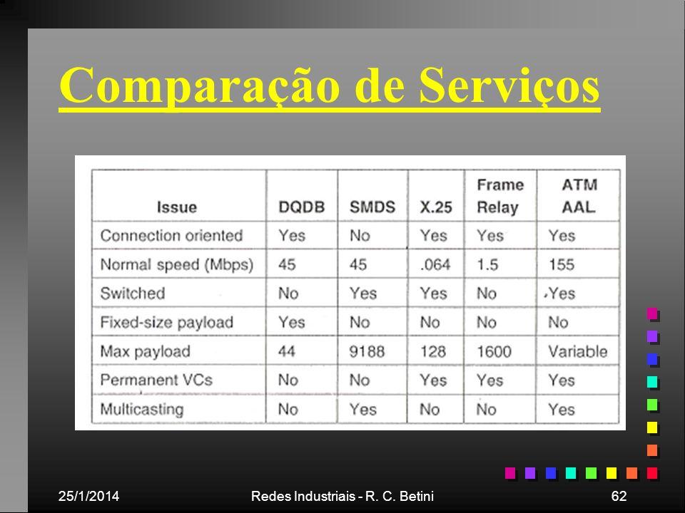 25/1/2014Redes Industriais - R. C. Betini62 Comparação de Serviços